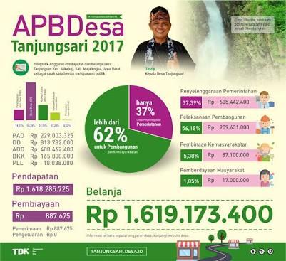 Yuk, Transparansi Keuangan Desa Dengan Memasang  APBDes Di Temoat Strategis