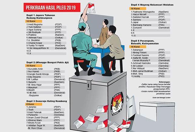 Inilah Prediksi Wajah Baru Anggota DPRD Jepara Hasil Pileg 2019